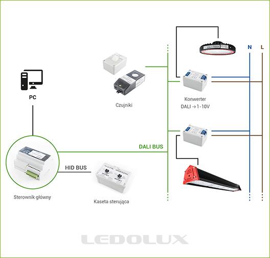 System LEDOLUX DALI