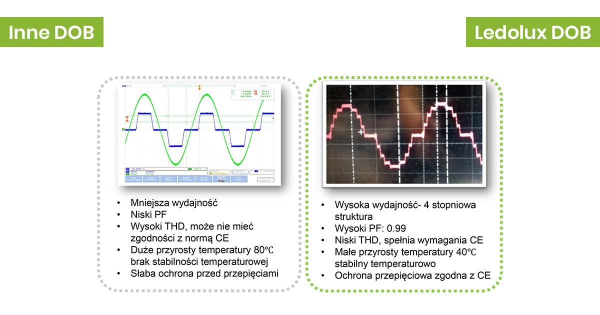 Porównanie Ledolux DOB z innym DOB