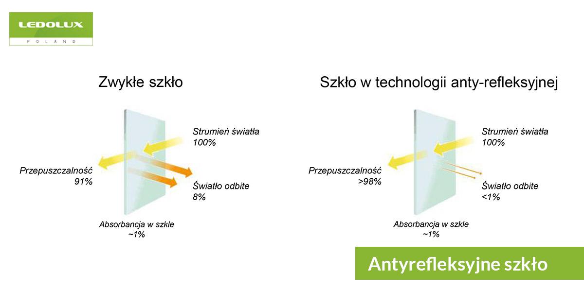 Porównanie zwykłego szkła z antyrefleksyjnym