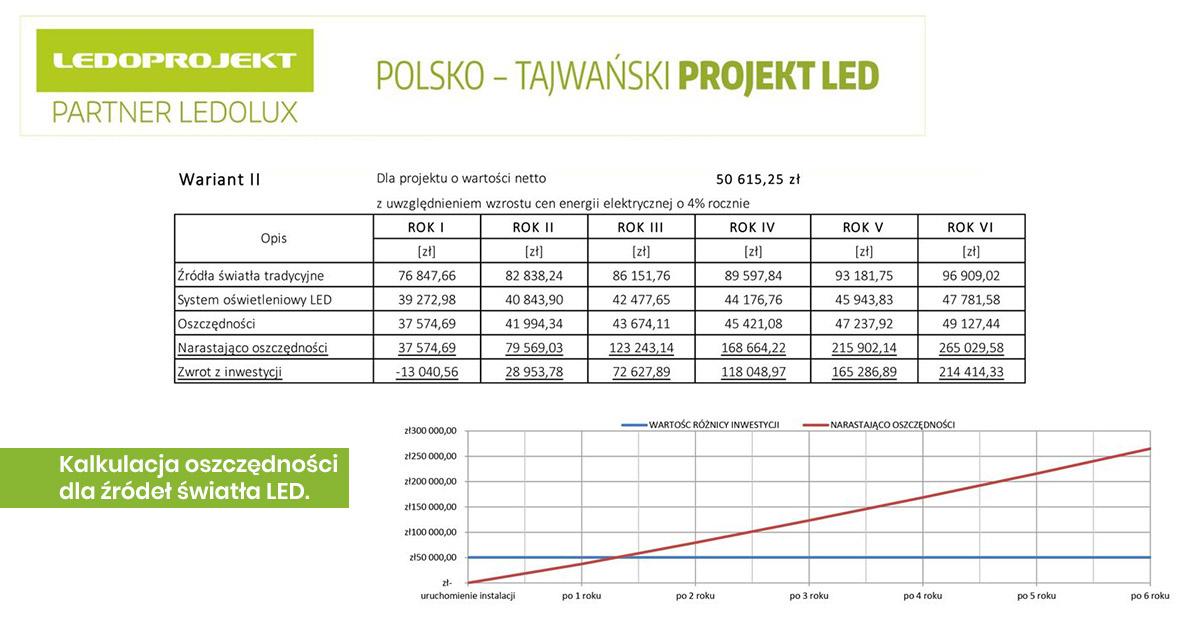 Kalkulacja oszczędności dla źródeł światła LED